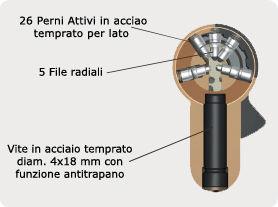 Cilindro europeo mottura c28 prezzo for Prezzo cilindro europeo