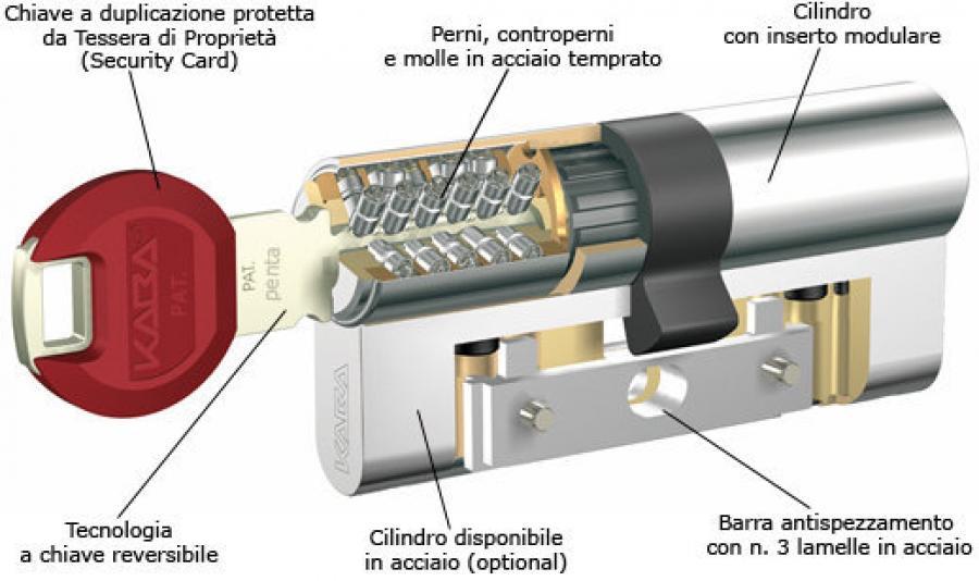 Kaba expert prezzo serrature e for Prezzo cilindro europeo